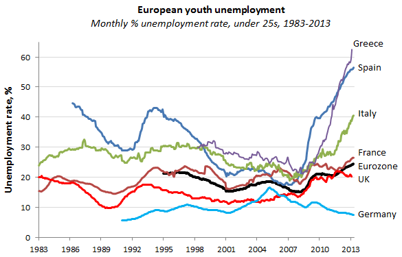 Youth Unemployement Rate in Europe
